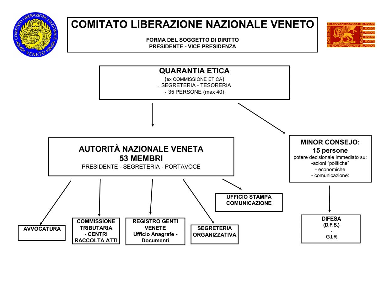La nuova struttura del CLNV - Comitato di Liberazione Nazionale Veneto